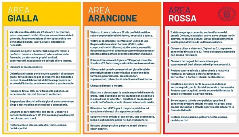 Zone Gialle, Arancio o Rosse, a salire con le restrizioni - Dpcm 11-2020