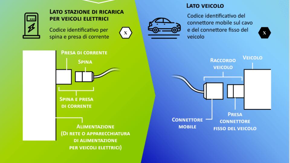 nuova-etichettatura-veicoli-elettrici